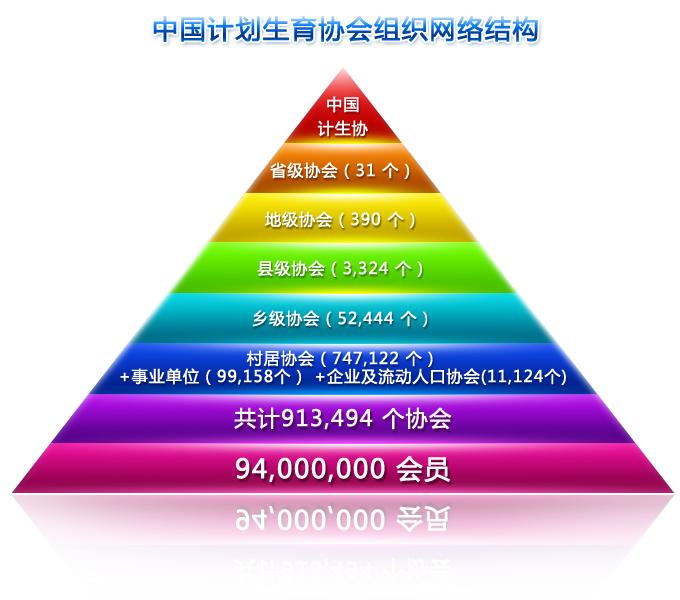 计生协会结构 www.chinafpa.org.cn
