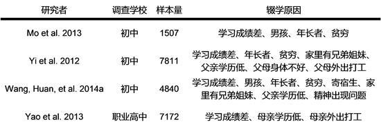 《中国季刊》的一篇论文,总结了前人对辍学原因的研究。 The China Quarerly