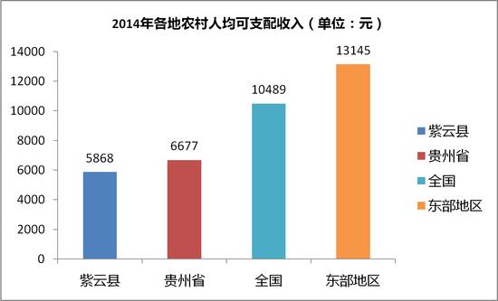 2014年农村人均可支配收入,紫云县惨不忍睹。国家统计局、各地市统计局